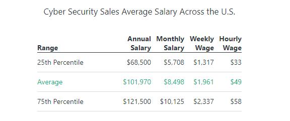 cyber security sales average salaries